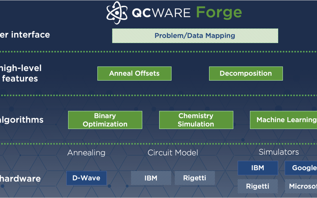 QC Ware Forge will give developers access to quantum hardware and simulators across vendors